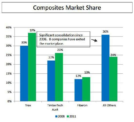 Composite manufacturers market share